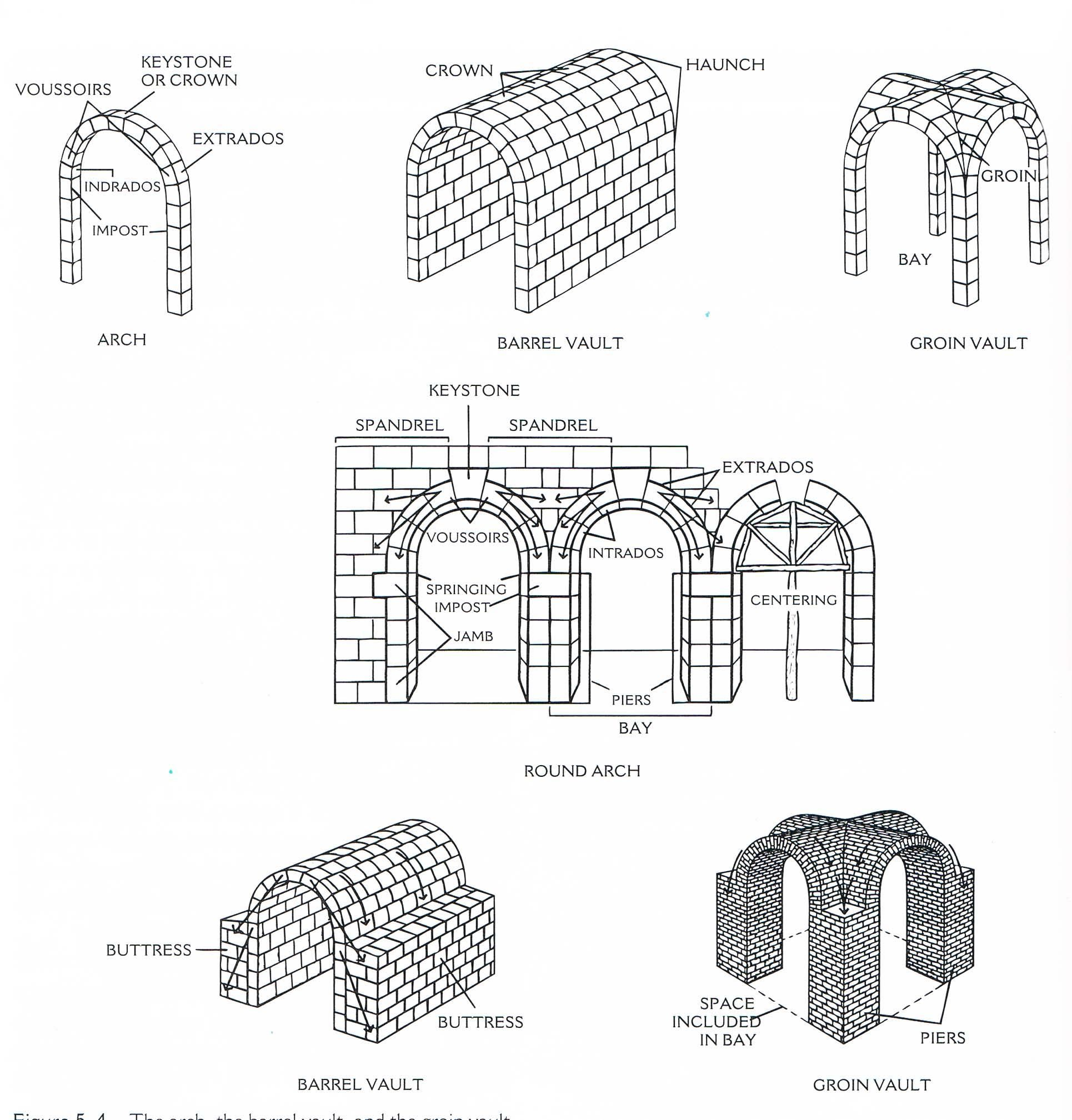 Arches Tunnel Or Barrel Vault Dome And Drum Keystone