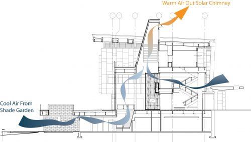 Natural Convection Ventilation Design New Home Designs Residential Ventilation