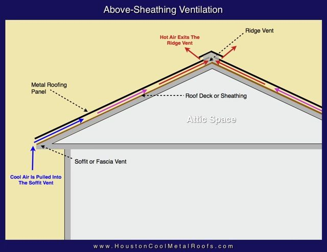 Above sheathing ventilation diagram ventilation for Roof sheathing material