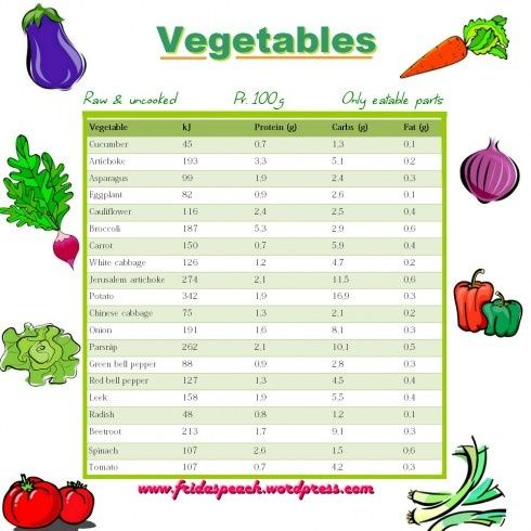 Vegetables protein chart vegetable protein and fat