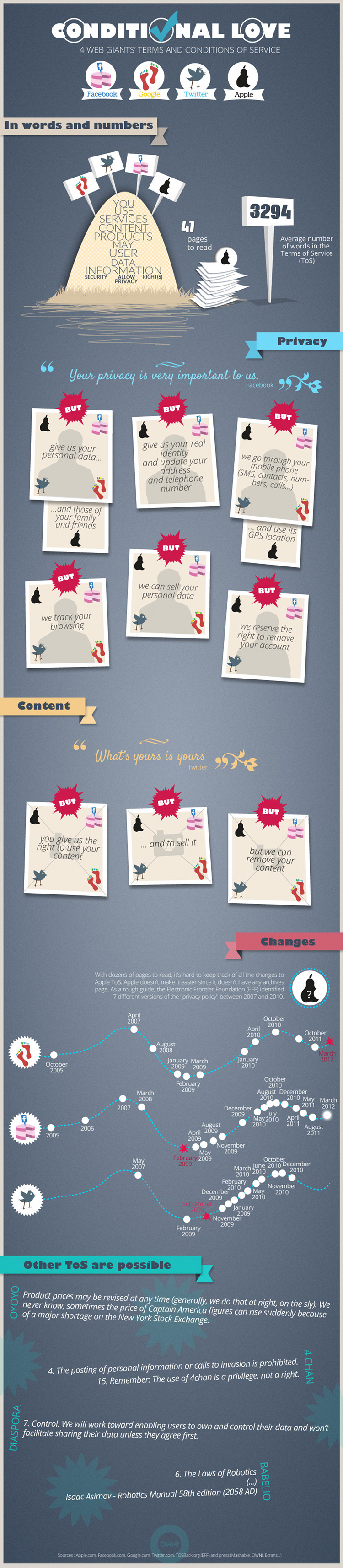 (INFOGRAPHIC) CONDITIONAL LOVE