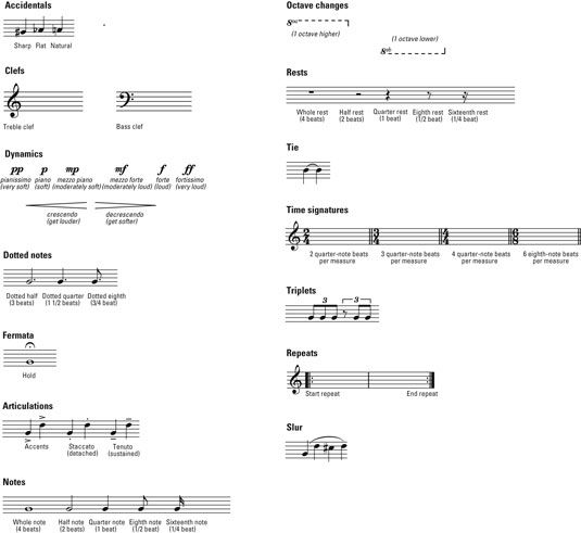 Piano Cheat Music Images: Common Musical Symbols And Terms For Playing The Piano