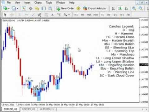 Forex Master Method Russ Horn Candlestick Pattern Recognition