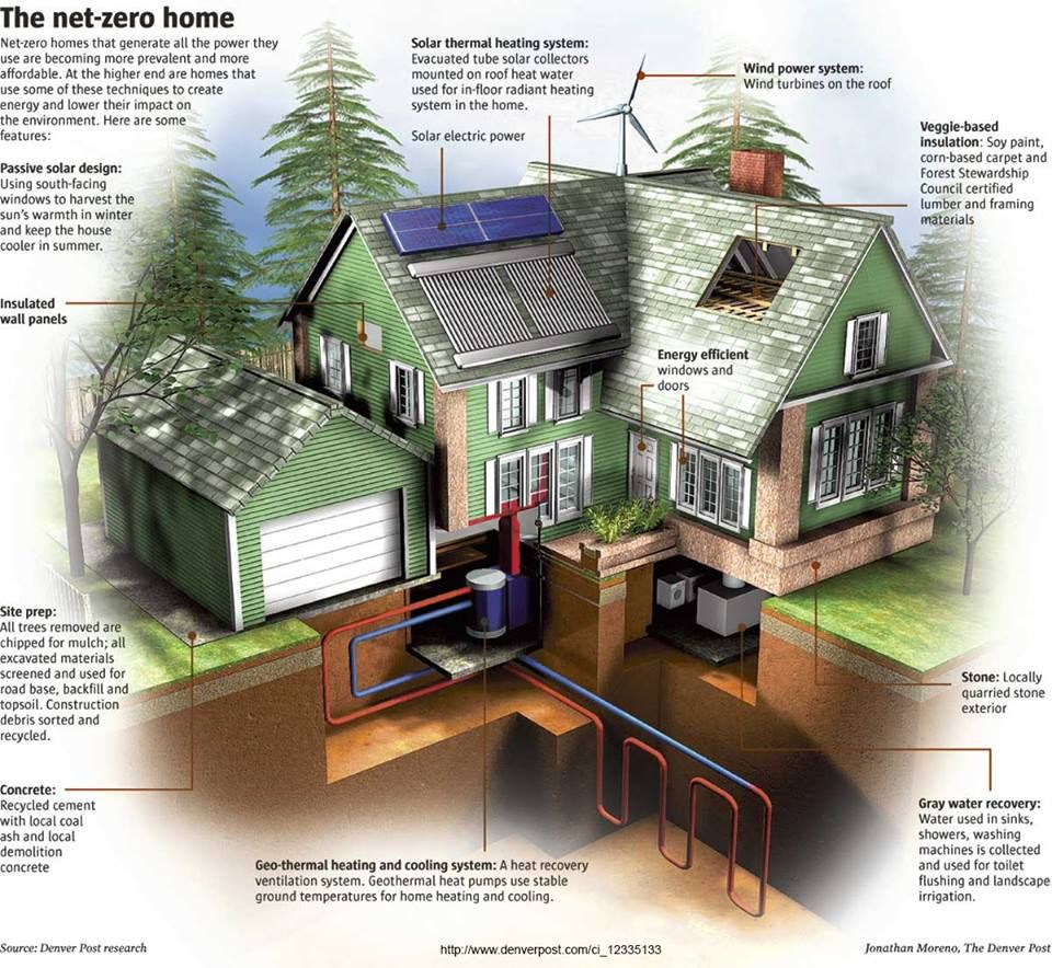 house - Netzero Energy House Plans