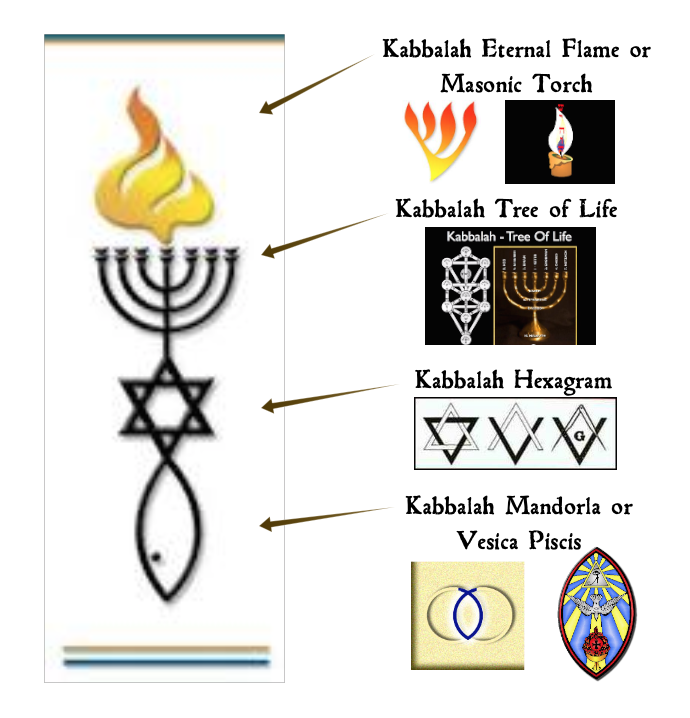 Judaism And Kabbalah 4 Messianic Symbols Examined In 2018 Usa