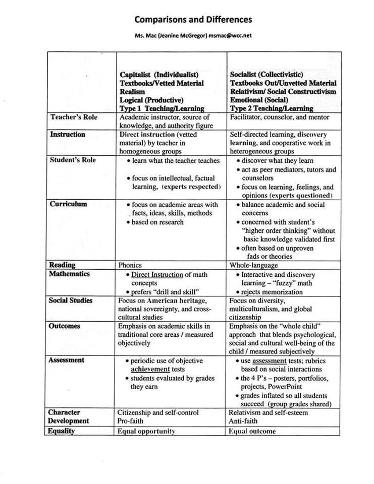 Individualist Education Vs Common Core Socialist Education Social Constructivism Education Global Education