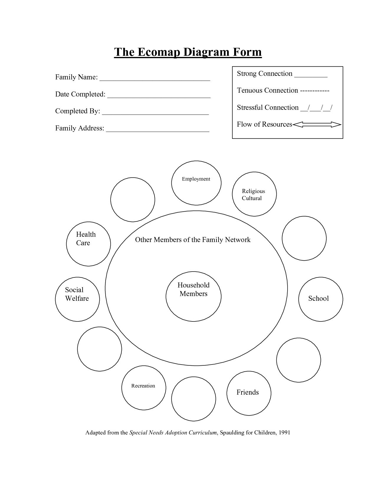 Individual Ecomap Example at Askives.   Human Behavior and the ...