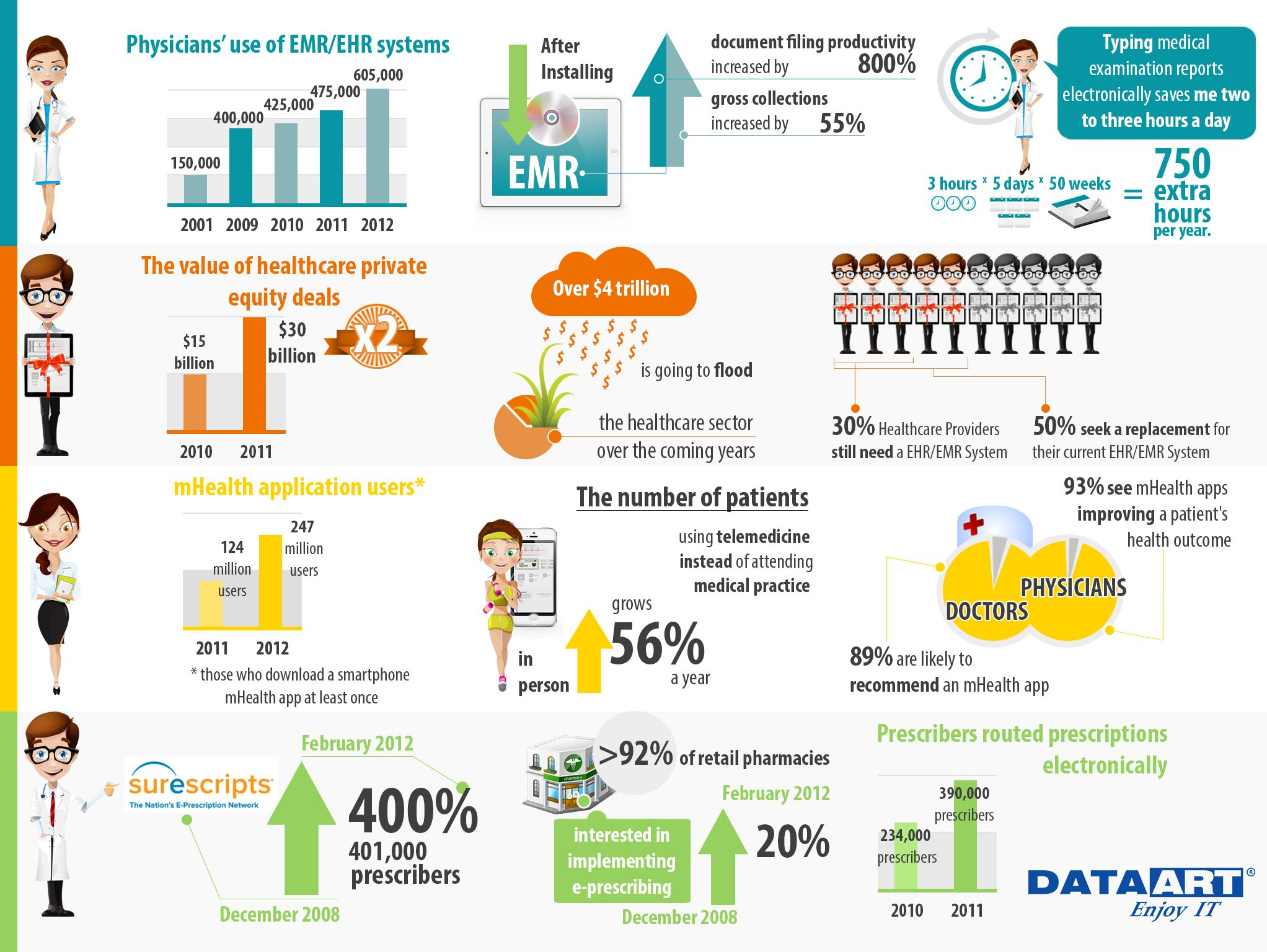 Ehr Infographic Physician S Use Of Emr Ehr Systems Healthcare Infographics Healthcare Technology Health Care