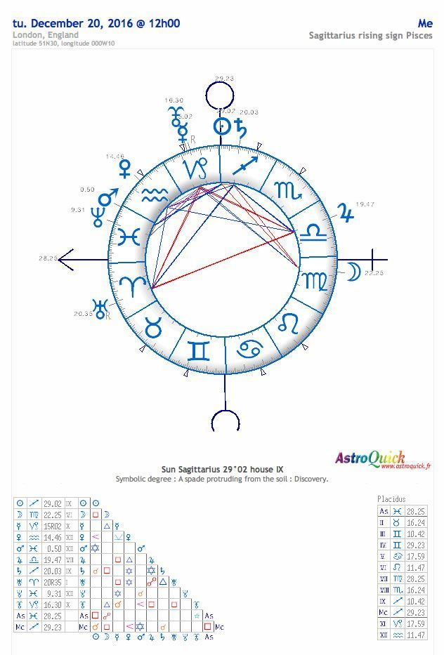 Httpastro Quickfree Birth Chart Astrologyp Has Group