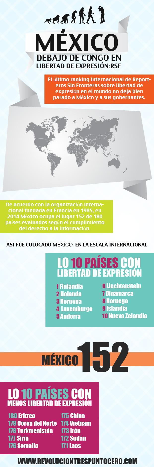 Mexico Peor Que Congo En Libertad De Expresion Infografia Libertad De Expresion Libertad Infografia