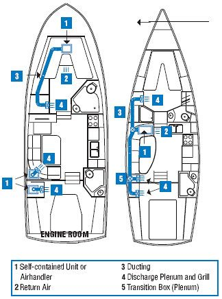 Engine room and galley air duct diagram for air conditioning ... on