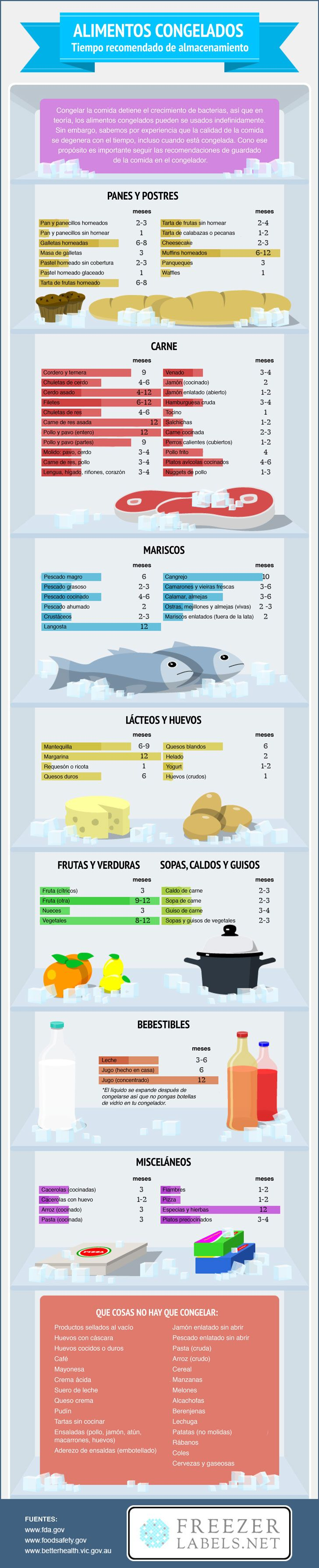 ¿Por cuánto tiempo puedes congelar los alimentos? Ahora lo sabrás