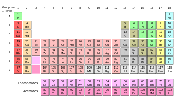 Periodic Table Wikipedia The Free Encyclopedia Periodic Table