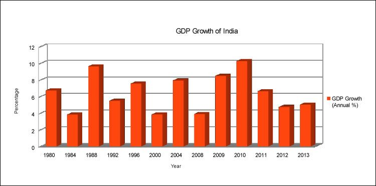 The Indian economy is presently operating  in a very challenging environment partly because of worldwide economic weakness and partly due to some home grown factors. http://finance.mapsofworld.com/economy/india/