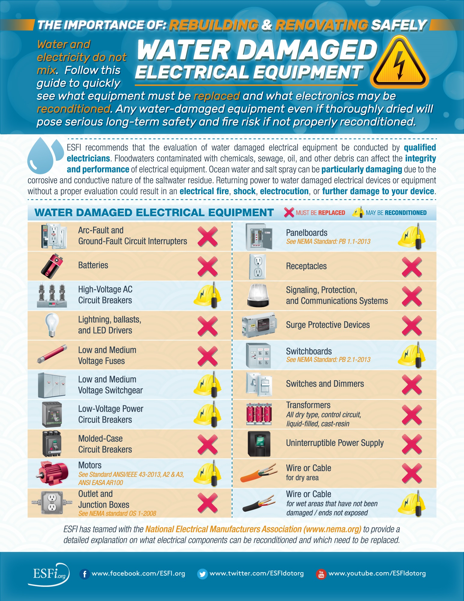 ESFI Water Damaged Electrical Equipment The Importance