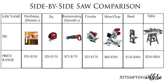 quick intro to power saws.
