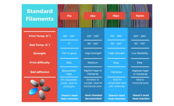 3D printer Standard filament guide & comparison chart - 3DprinterChat
