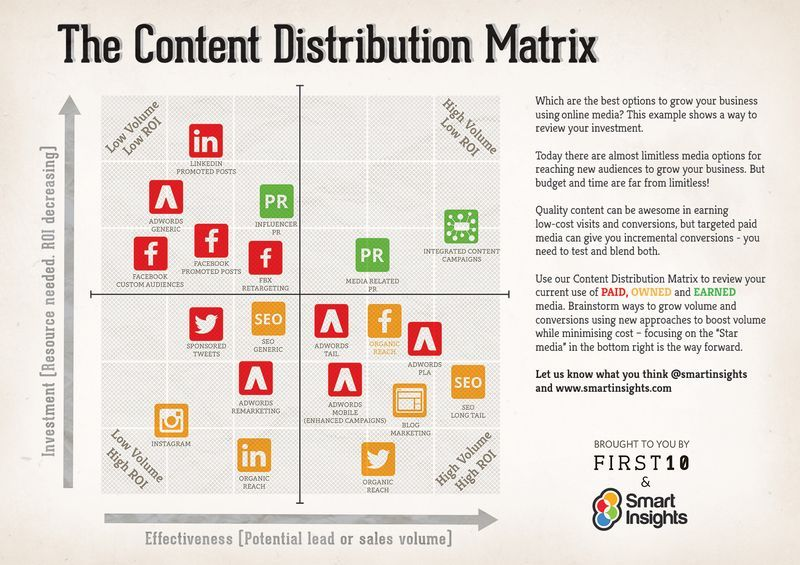 How Can A Content Distribution Matrix Help You Evaluate The