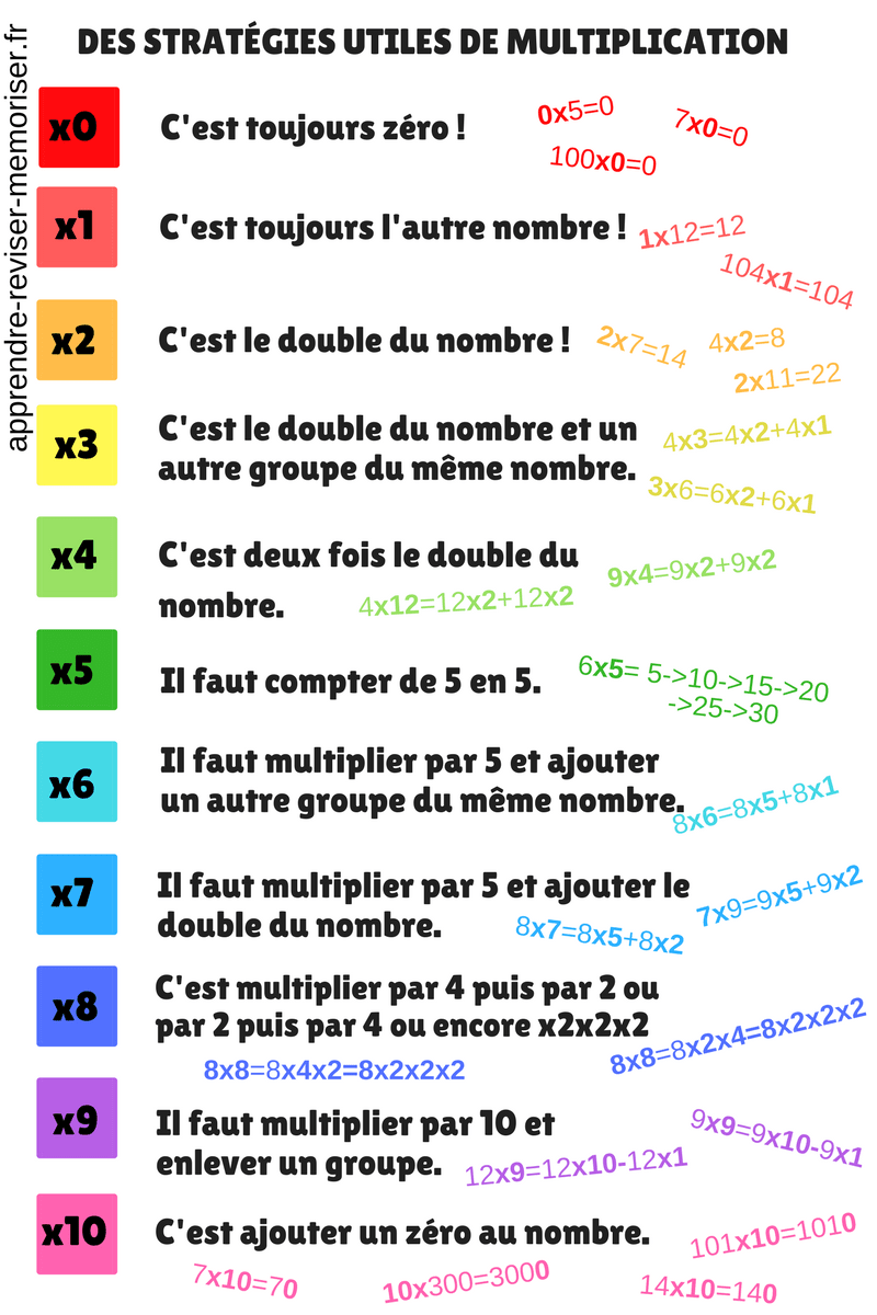 Strategies Utiles De Multiplication Strategies De Multiplication Lecon De Maths Apprendre Les Tables De Multiplication