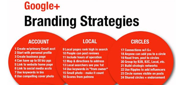 awesome Branding Strategies Infographic Check more at   - branding strategy
