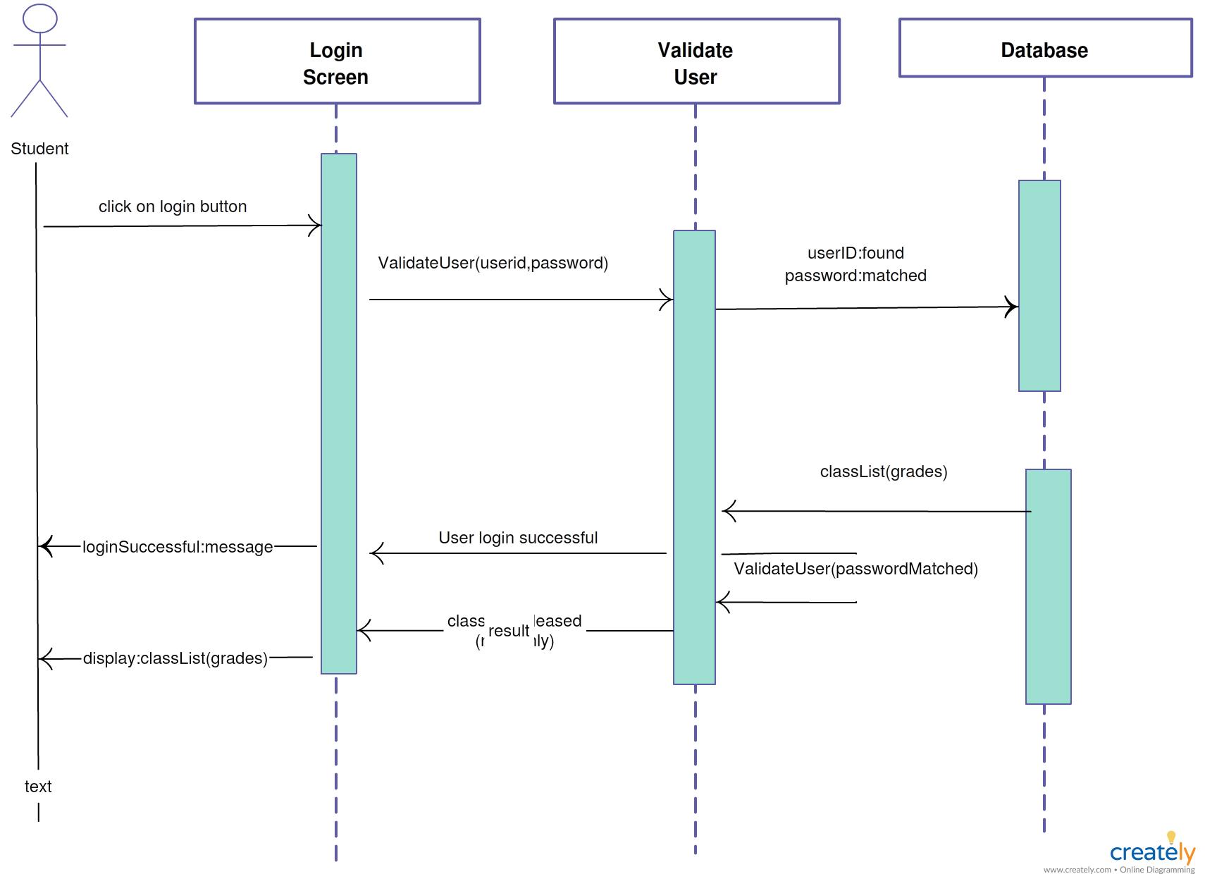 La Plantilla Muestra Un Diagrama De Secuencia De Inicio De Sesion Para Estudiantes En Creately Esta Disponible Esta Sequence Diagram Activity Diagram Diagram