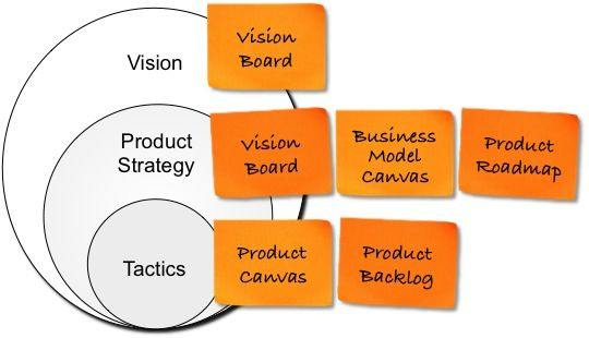 Agile Product Planning Vision Strategy And Tactics  Product