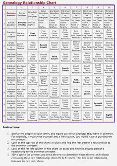 Genealogy relationship chart ancestry pinterest genealogy