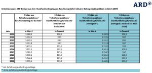 Schufaeintrag wegen Nichtzahlung von ARD, ZDF