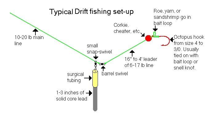 fishing setups for river fishing - google search | fishing line, Fly Fishing Bait