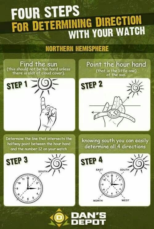 Determining direction with your watch