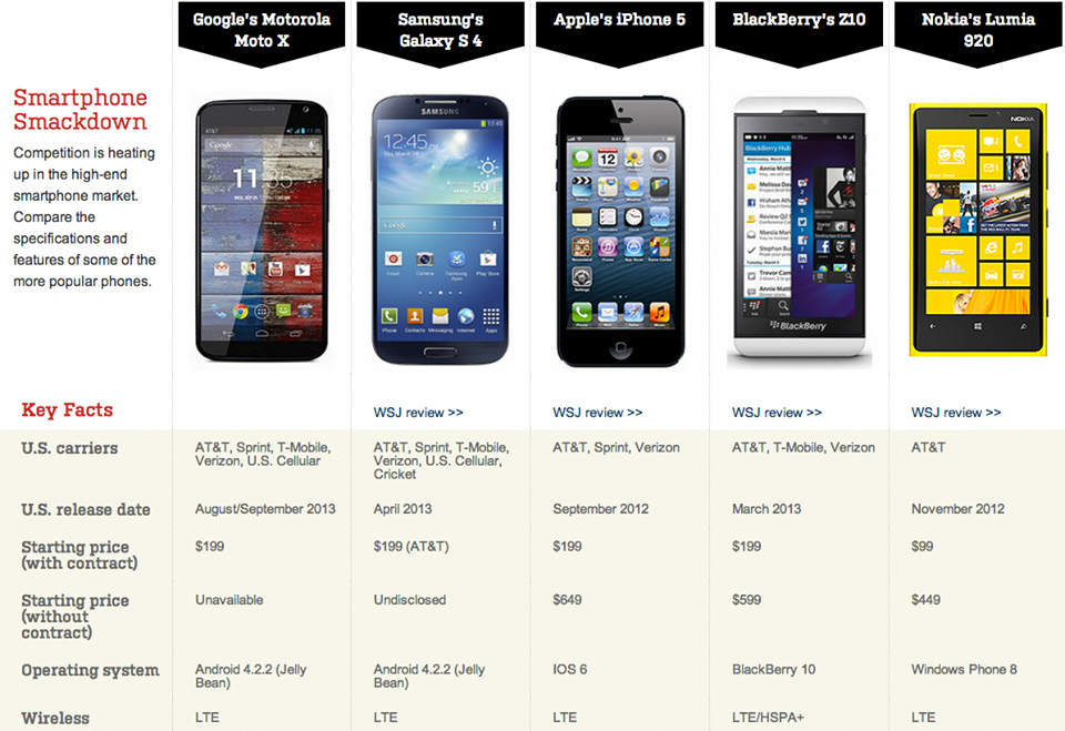 Here S A Side By Comparison Of The Moto X Vs Iphone 5 Galaxy 4 And Other Rivals