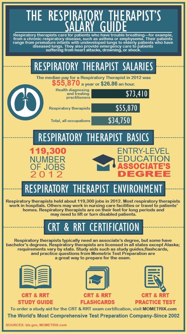 Respiratory Therapist Salary Guide | Respiratory therapy | Pinterest