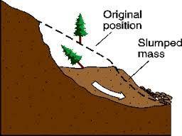 Landslide Diagram Google Search Landslide Clip Art School Projects
