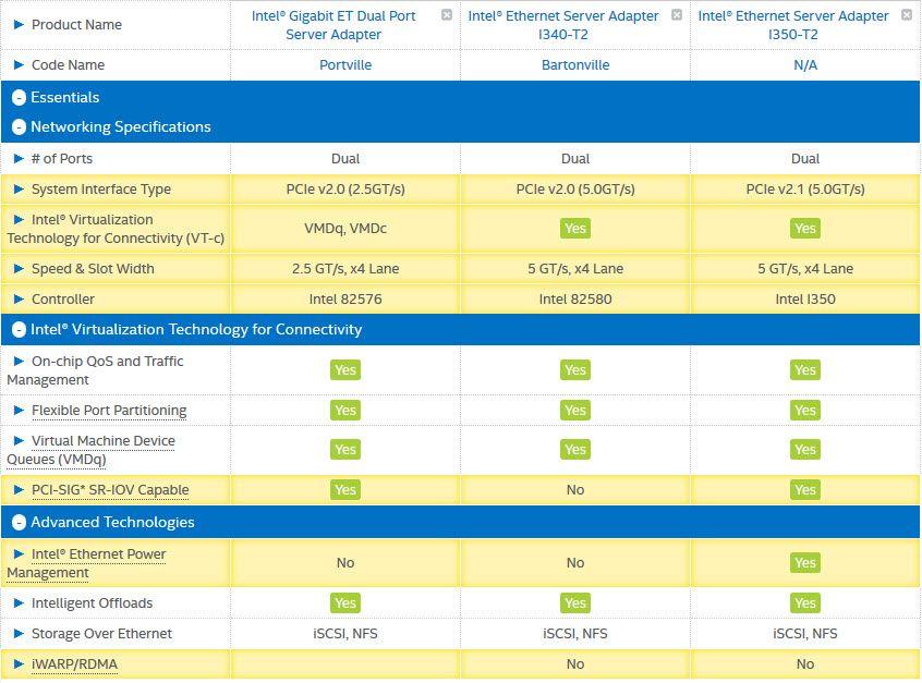 เลือกใช้ INTEL LAN Card  แบบ Support Virtualization VMWare ESX/ESXi เอาตัวไหนดี มาดู Spec กัน (เฉพาะรุ่น 2 Port) INTEL ET Dual Port E2G42ET http://goo.gl/PqZGtu INTEL i340-T2 Server LAN Card http://goo.gl/a6c3U6 INTEL i350-2 Server LAN Card http://goo.gl/1v2mWZ #INTEL #LANCard #Server #VMWare