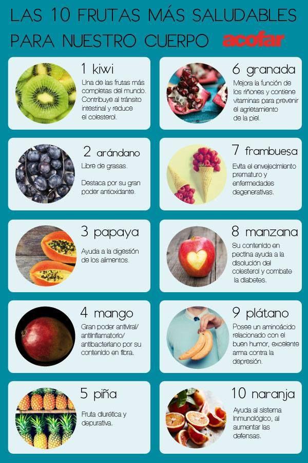Las 10 frutas más saludables para nuestro cuerpo.