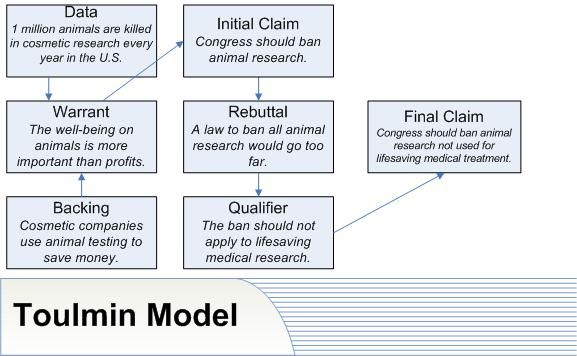toulmin model being used to support an argument that we should not use animals as our - Toulmin Analysis Essay Example
