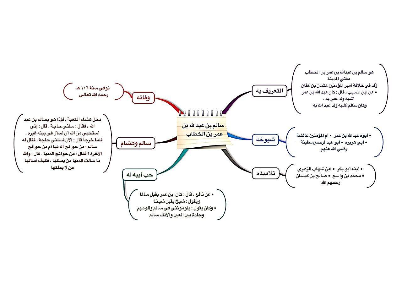 سالم بن عبدالله بن عمر بن الخطاب Chart Map Map Screenshot