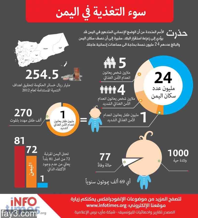 انفوجرافيك سوء التغذية في اليمن Asian Fashion Mens Fashion Asian