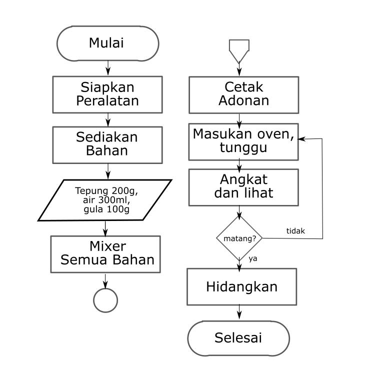 Hasil gambar untuk diagram alir flow chart pinterest hasil gambar untuk diagram alir ccuart Choice Image