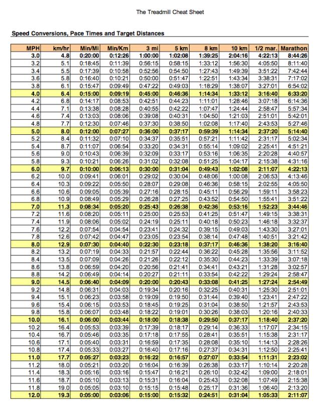 Speed Distance Conversion Chart Fitness Pinterest Half