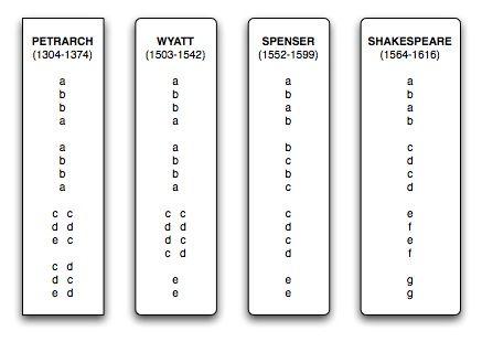 Sonnet structure Shakespearean Sonnet Pinterest - resume definition