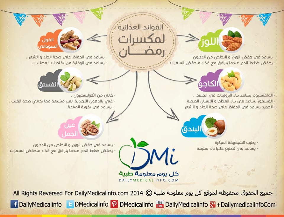تعرف على الفوائد الغذائية لمكسرات رمضان Health Cheese Food Snacks Ramadan Ramadan Infographic Nutrition