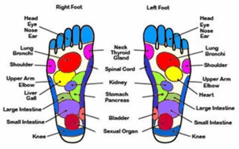 foot accupressure | things I would like to try ...