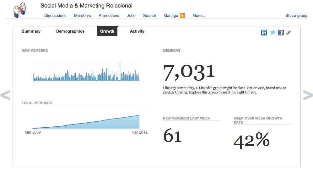 Mas de 7.000 miembros en grupo de Social Media Marketing en Linkedin http://linkd.in/7mKZcx