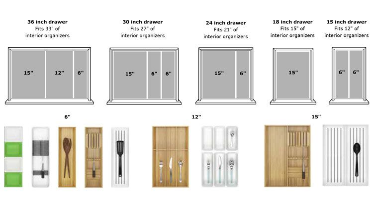 Measure Drawers To See What Would Fit Best Ikea Kitchen Storage