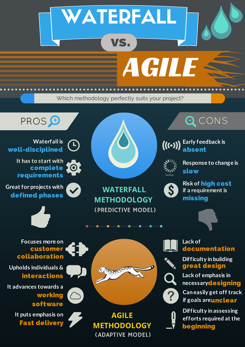 Infographic Agile Methodology Vs Waterfall Methodology Global