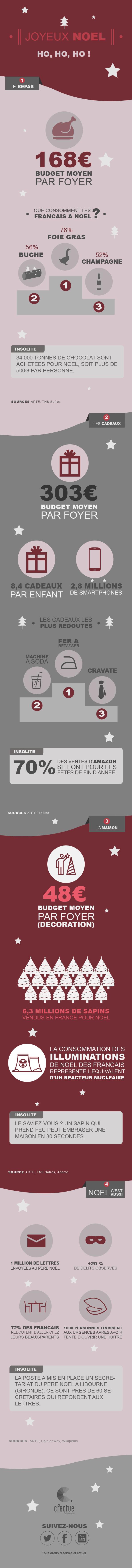 Infographie - Noel : Combien de tonnes de chocolat, de milliers de cadeaux ou d'huîtres victorieuses dans leur combat contre le couteau... Quelques chiffres surprenants ou insolites à placer entre la dinde et la bûche. En savoir plus sur cFactuel : http://www.cfactuel.fr