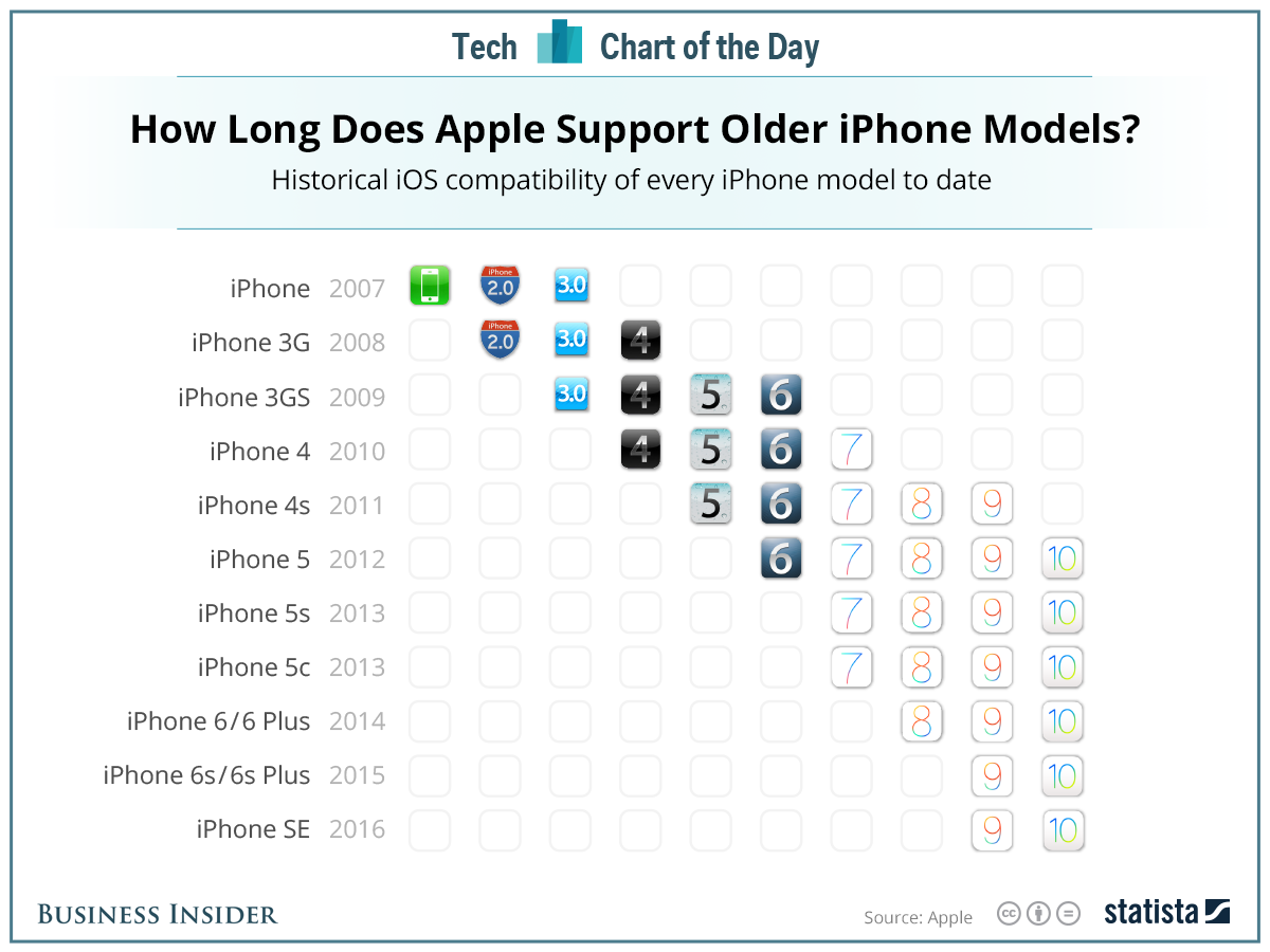 Heres How Long Itll Be Before Your IPhone Is Obsolete AAPL