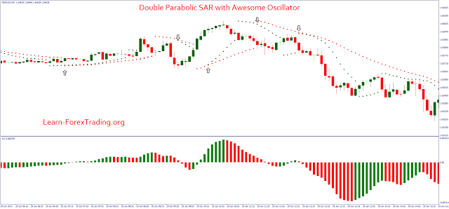 Double Parabolic Sar With Awesome Oscillator Trading Charts Learn Forex Trading Forex
