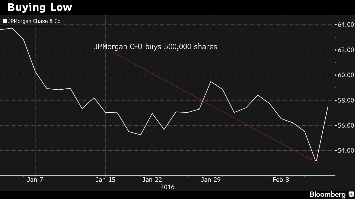 Dimon's Bold JPMorgan Bet Makes Him $2.2 Million Richer in a Day